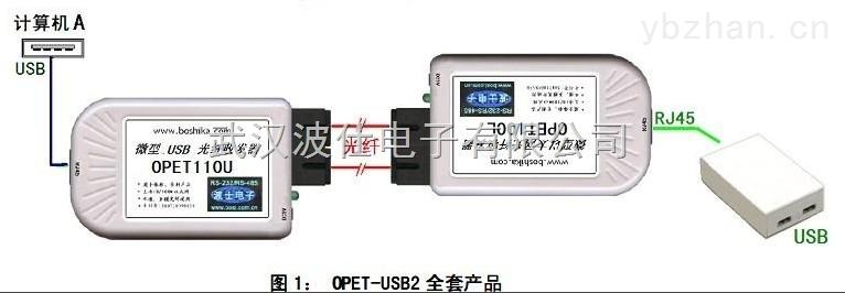 USB网络光纤延长器