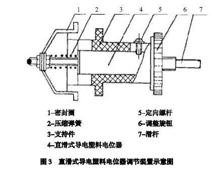 直滑式导电塑料电位器调节装置示意图