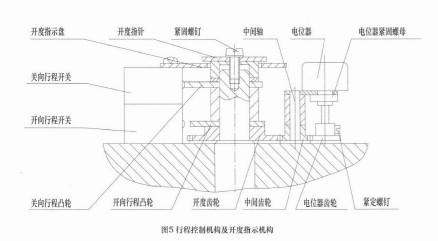 dqw阀门执行机构-扬州贝尔阀门控制有限公司