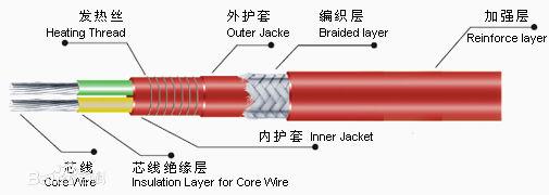 恒功率电伴热带结构示意图