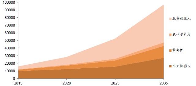 """由于服务机器人的制造者和使用者的积极推动,尤其是下游使用者的积极利用态度,使得2013年日本服务机器人研发全面展开,2013年也因此被称为""""服务机器人元年"""",SONY、松下、丰田等知名企业均大力投入服务机器人的开发与新产品的推出。      日本各级政府以及中介机构均大力支持服务机器人的研发,日本厚生劳动省和日本经济产业省在《福利用品与护理机器人实用化支援事业(2011年4月-2012年3月》提出要加速导入护理机器人的计划;日本新能源产业技术综合开发机构(NEDO)启动了"""