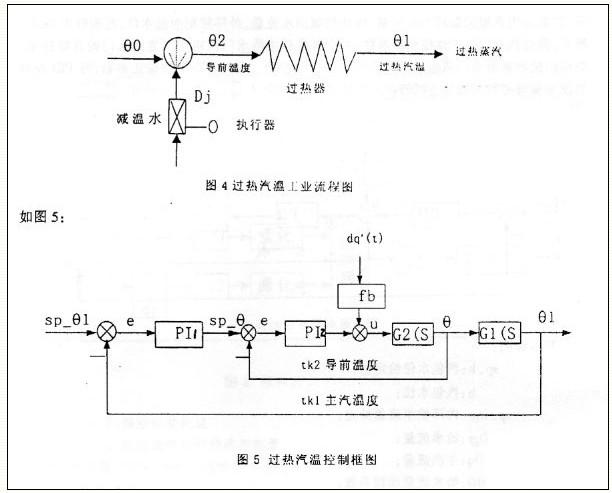 符号说明:      sp_θ1:过热器出口温度给定值。      e1:主调节器编差。      θl:过热器出口汽温。      PI1:主调节器。      u1:主调节器控制输出,作为内环给定,      TK1:主调节器控制周期。      G1(S):主回路传递函数。      sp_θ2:过热器入口温度给定值。      e2:PI2调节器编差。      θ2:过热器入口汽温。      PI2:调节器。      u2:PI2调节器控制