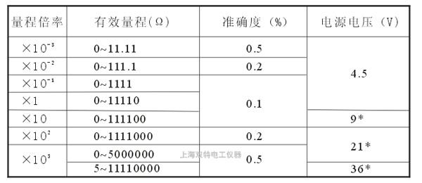 QJ23A直流电阻电桥的参数表