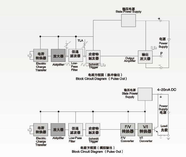 涡街流量计的放大器电路示意圈如下图所示: 电荷转换器:将压电元件