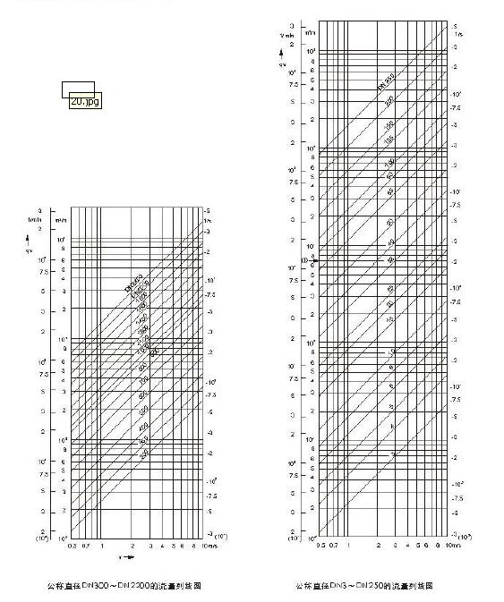 分體式電磁流量計