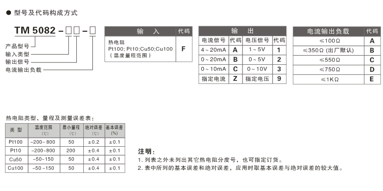TM5082一入一出热电阻输入温度变送隔离安全栅技术参数: 供电电源 供电电压范围:20~30VDC 额定供电电压:24VDC 电流消耗(24VDC供电时):<25mA 从危险区输入 输入热电阻: Pt100;Pt10;Cu50;Cu100等各型热电阻 允许导线电阻:每条导线 ≤5Ω 向安全区输出 输出电流:4~20mA;其它指定电流 输出电压:1~5V;其它指定电压 电流输出负载:4~20mA输出时, ≤350Ω(出厂默认), 另有 ≤100&Omega