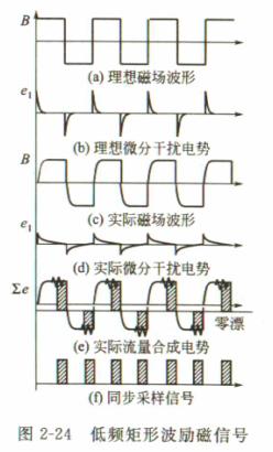 电磁流量计励磁方式-abg仪表集团