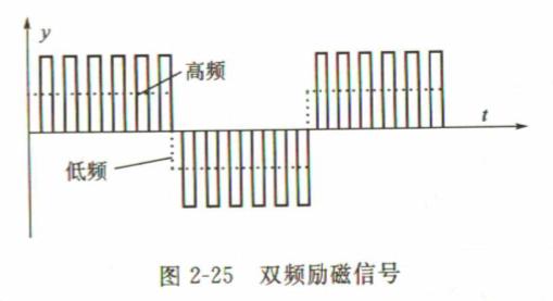 双频励磁电磁流量计