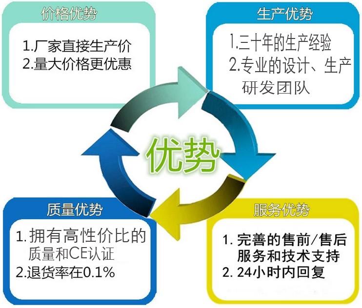 东莞快速温变试验箱哪个厂家的质量好?