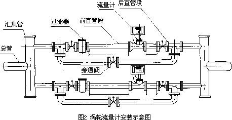 标准两线制电流信号,并可根据不同的现场需要,可增加rs485或hart通讯.