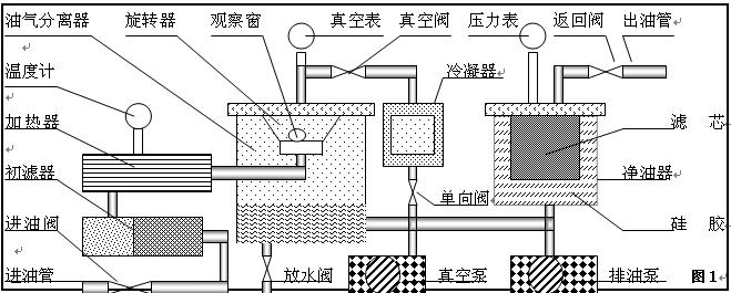 真空滤油机工作原理示意图之一;