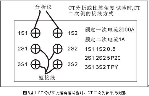 电路元件伏安特性的测绘